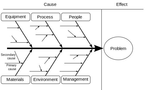 Fishbone diagramme of root cause analysis (Image: Wikipedia).