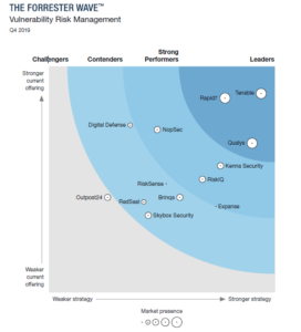 Forrester Wave Vulnerability Risk Management